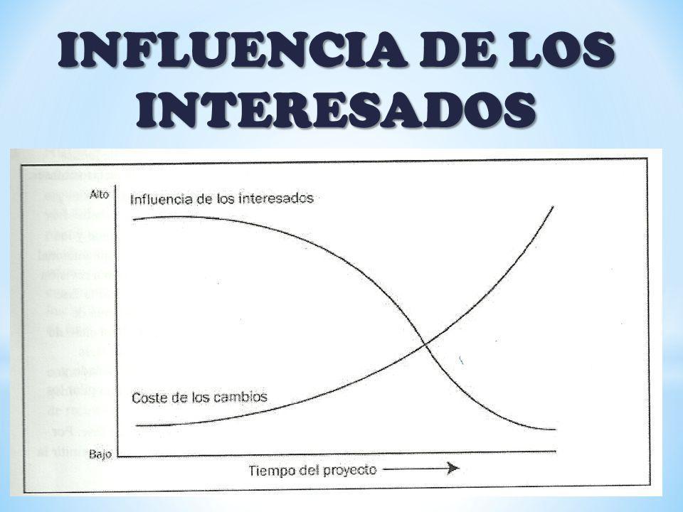 INFLUENCIA DE LOS INTERESADOS
