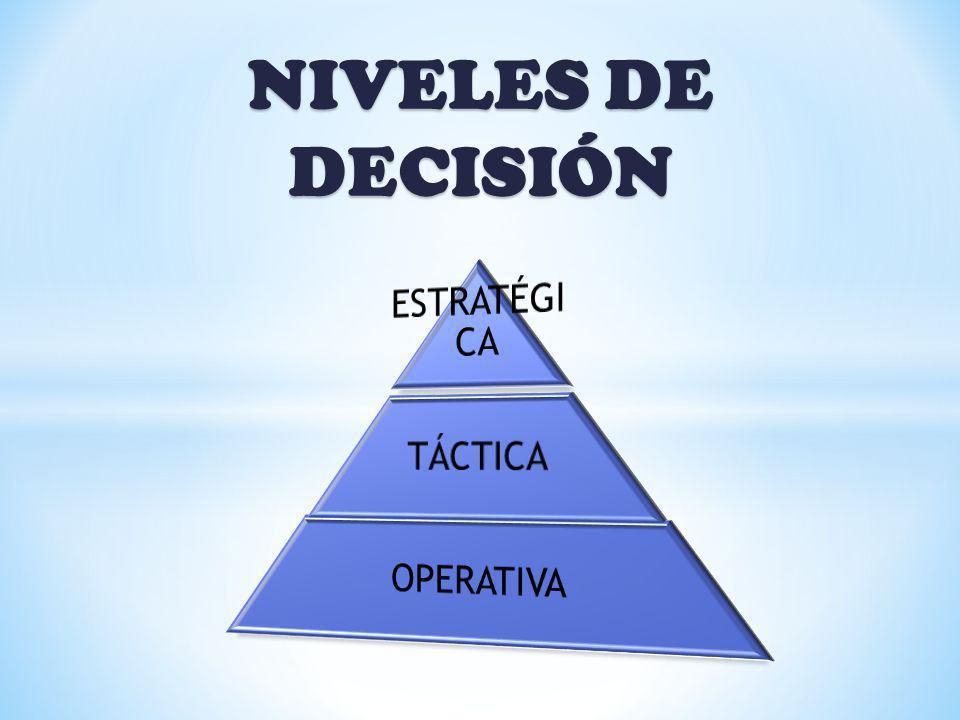 NIVELES DE DECISIÓN ESTRATÉGICA TÁCTICA OPERATIVA