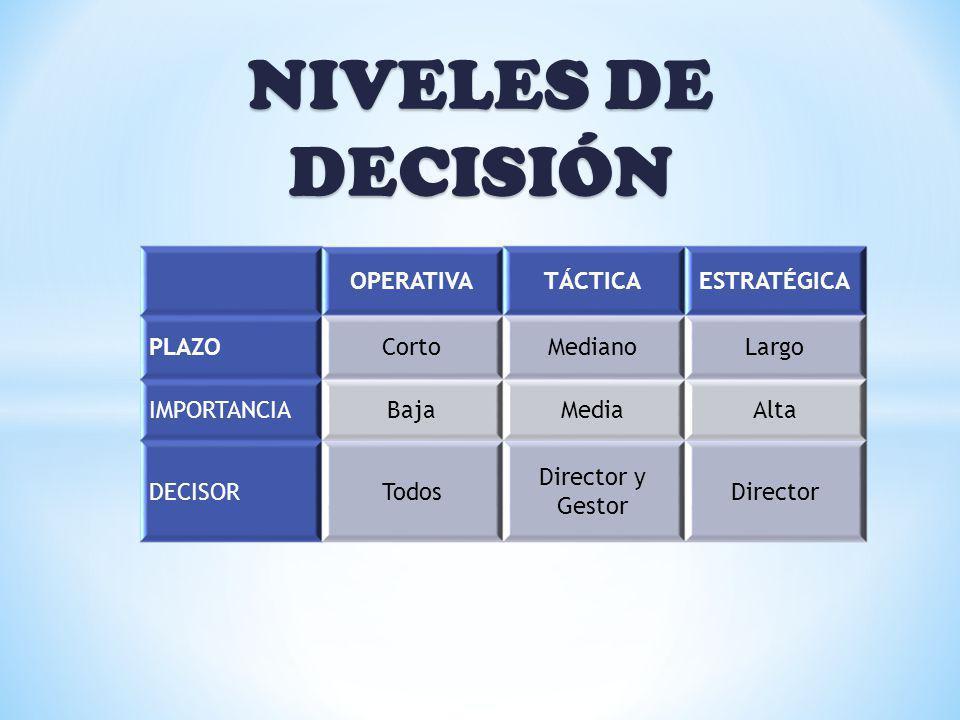 NIVELES DE DECISIÓN OPERATIVA TÁCTICA ESTRATÉGICA PLAZO Corto Mediano