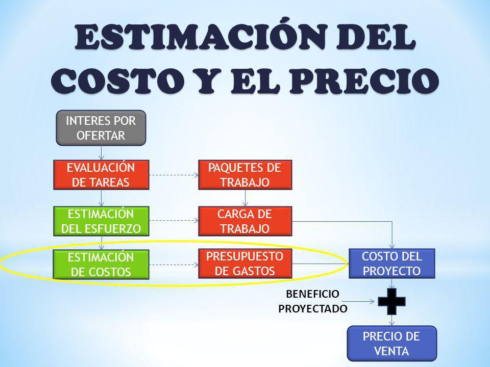 ESTIMACIÓN DEL COSTO Y EL PRECIO