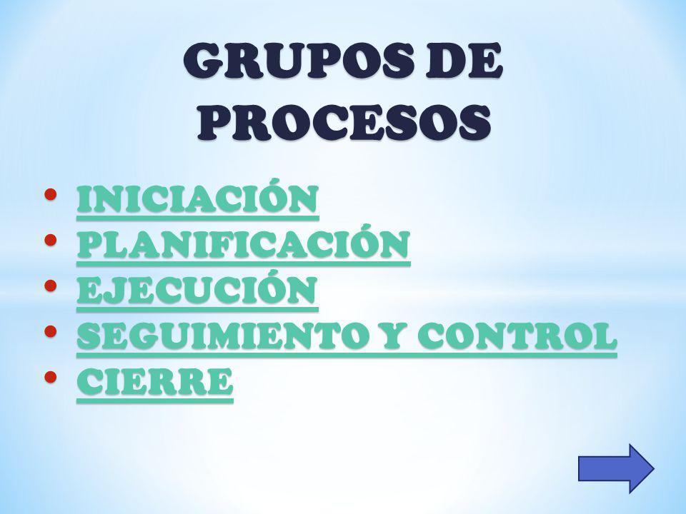 GRUPOS DE PROCESOS INICIACIÓN PLANIFICACIÓN EJECUCIÓN