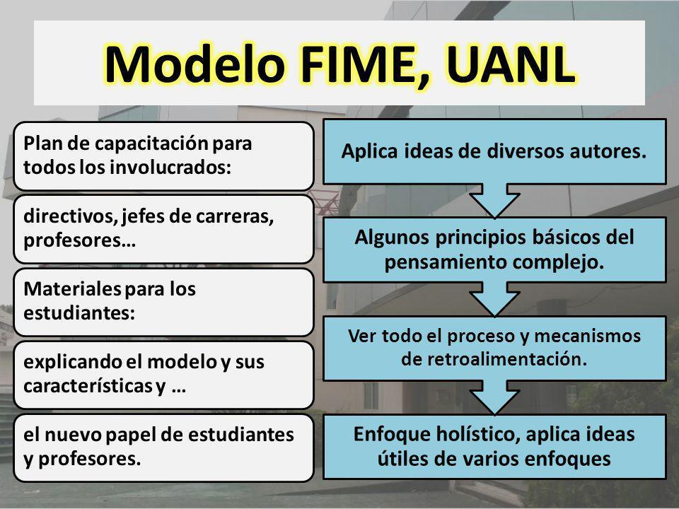 Modelo FIME, UANL Aplica ideas de diversos autores.