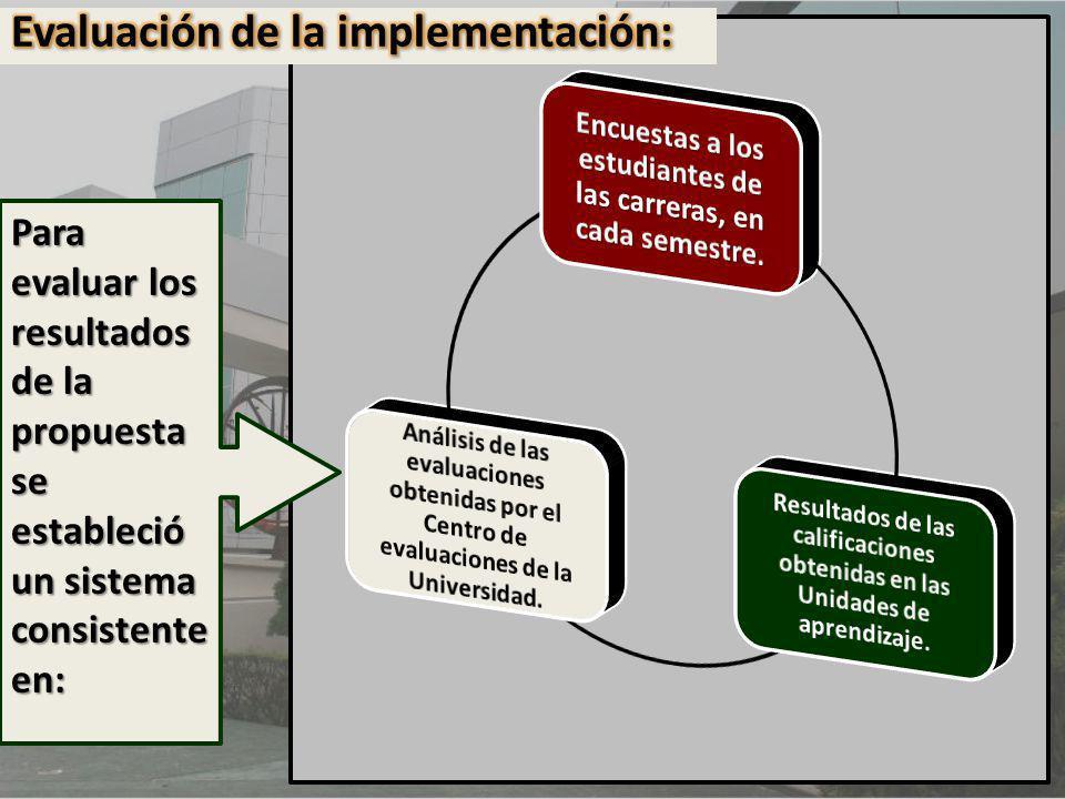 Evaluación de la implementación: