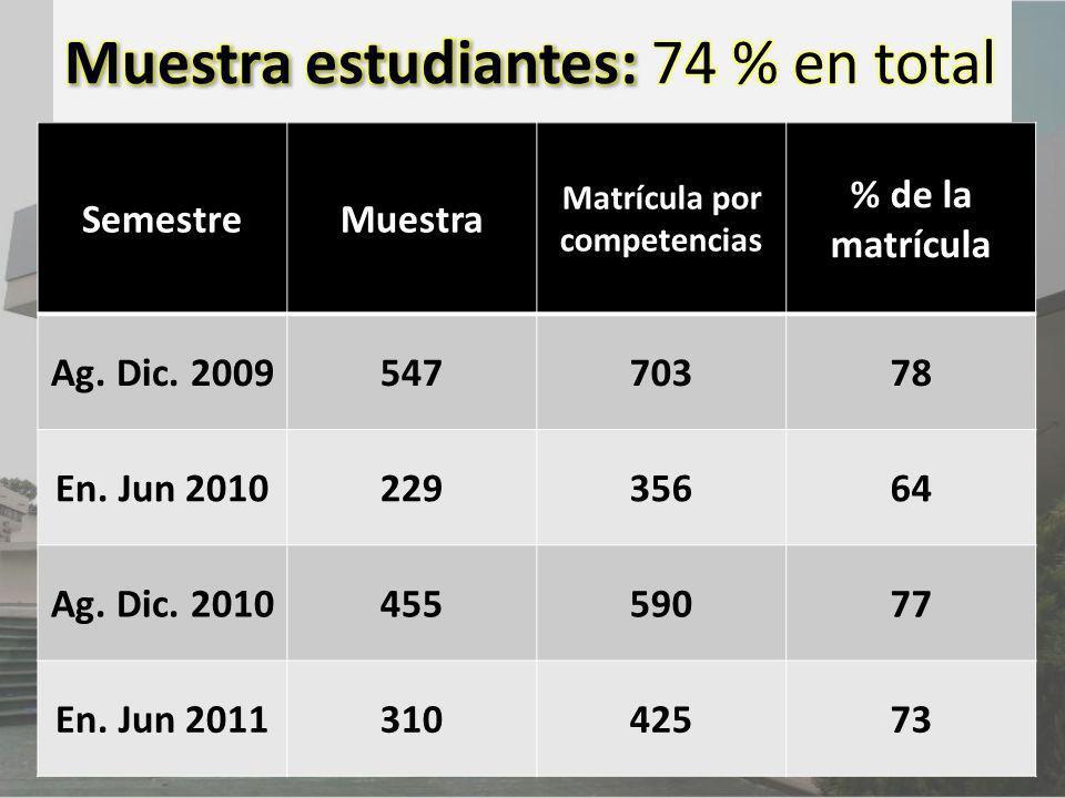 Muestra estudiantes: 74 % en total