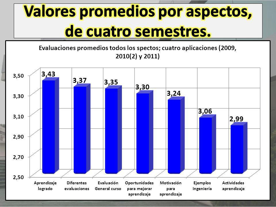 Valores promedios por aspectos, de cuatro semestres.