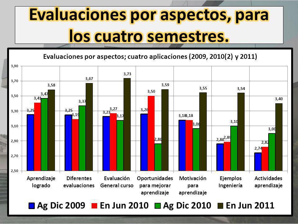 Evaluaciones por aspectos, para los cuatro semestres.