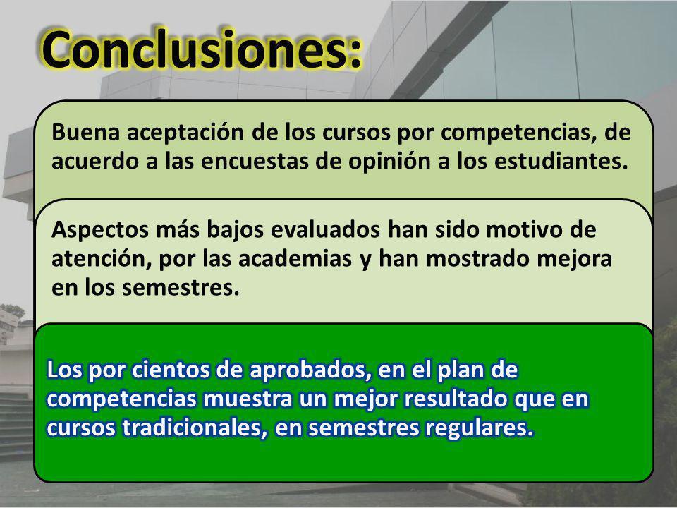 Conclusiones: Buena aceptación de los cursos por competencias, de acuerdo a las encuestas de opinión a los estudiantes.