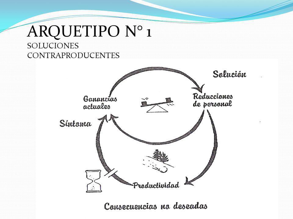 ARQUETIPO N° 1 SOLUCIONES CONTRAPRODUCENTES