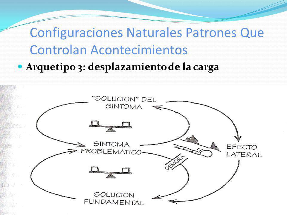 Configuraciones Naturales Patrones Que Controlan Acontecimientos