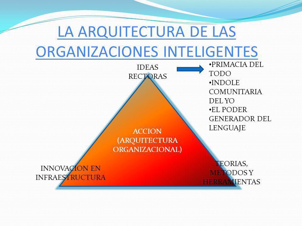 LA ARQUITECTURA DE LAS ORGANIZACIONES INTELIGENTES