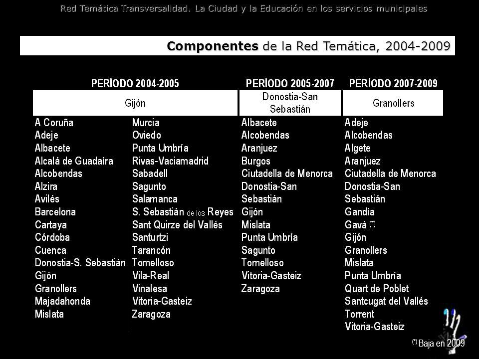 Componentes de la Red Temática, 2004-2009