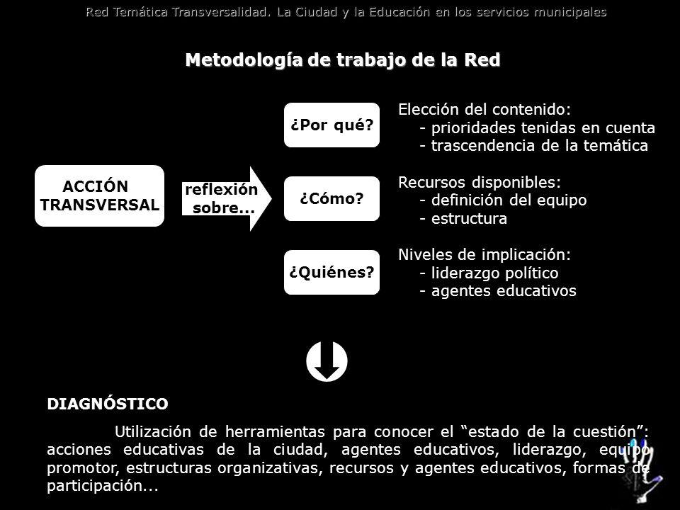 Metodología de trabajo de la Red