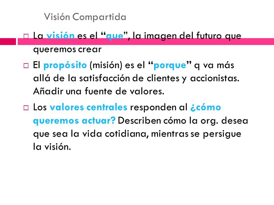 Visión Compartida La visión es el que , la imagen del futuro que queremos crear.