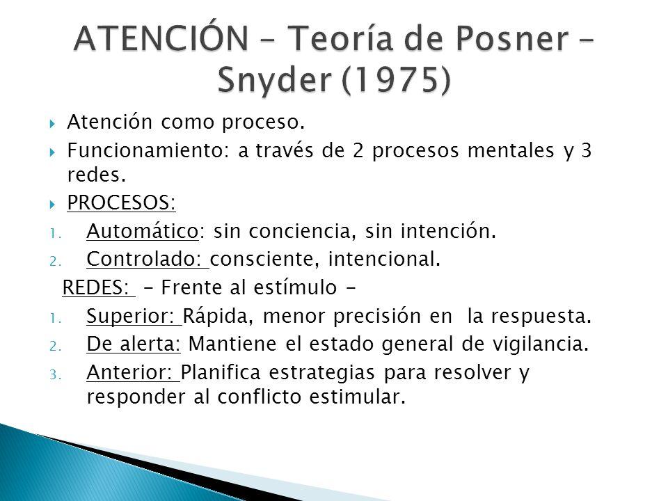 ATENCIÓN – Teoría de Posner – Snyder (1975)