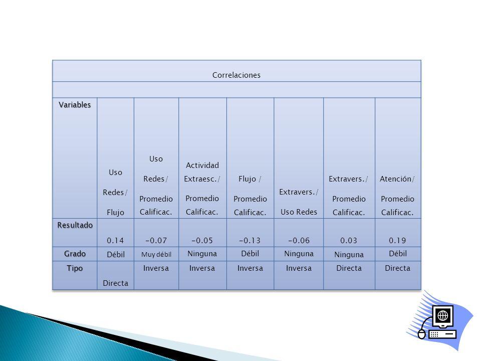 Correlaciones Variables. Uso. Redes/ Flujo. Promedio Calificac. Actividad Extraesc./ Flujo /