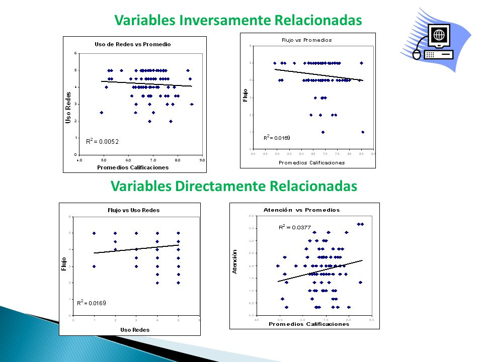Variables Inversamente Relacionadas