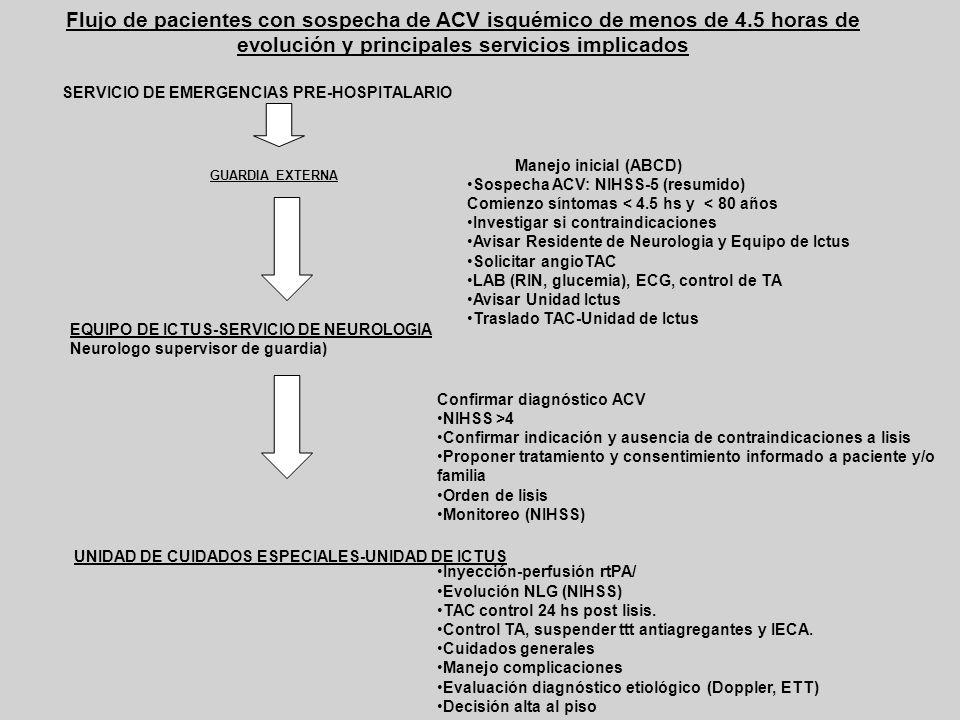 Flujo de pacientes con sospecha de ACV isquémico de menos de 4