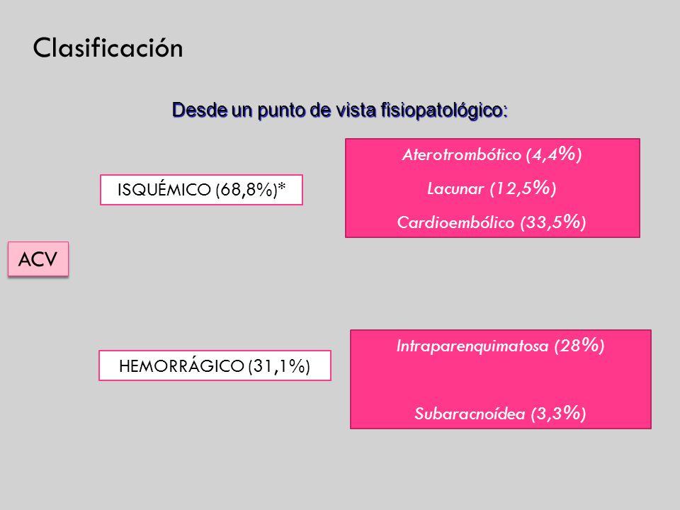 Intraparenquimatosa (28%)
