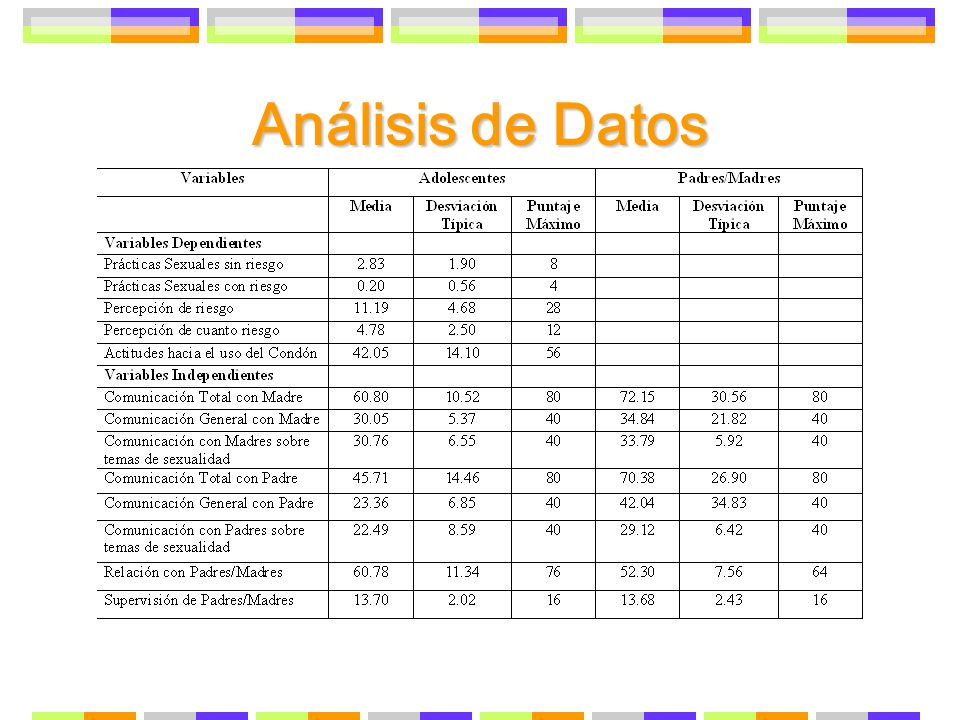 Análisis de Datos Esta Tabla presenta las estadisticas descriptivas de las escalas. Las Variables independientes son: