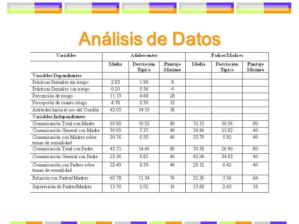 Análisis de DatosEsta Tabla presenta las estadisticas descriptivas de las escalas. Las Variables independientes son: