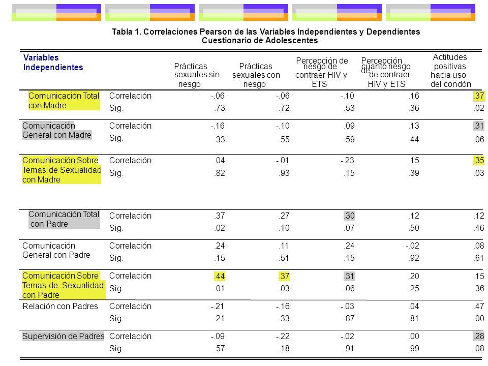 Tabla 1. Correlaciones Pearson de las Variables Independientes y Dependientes