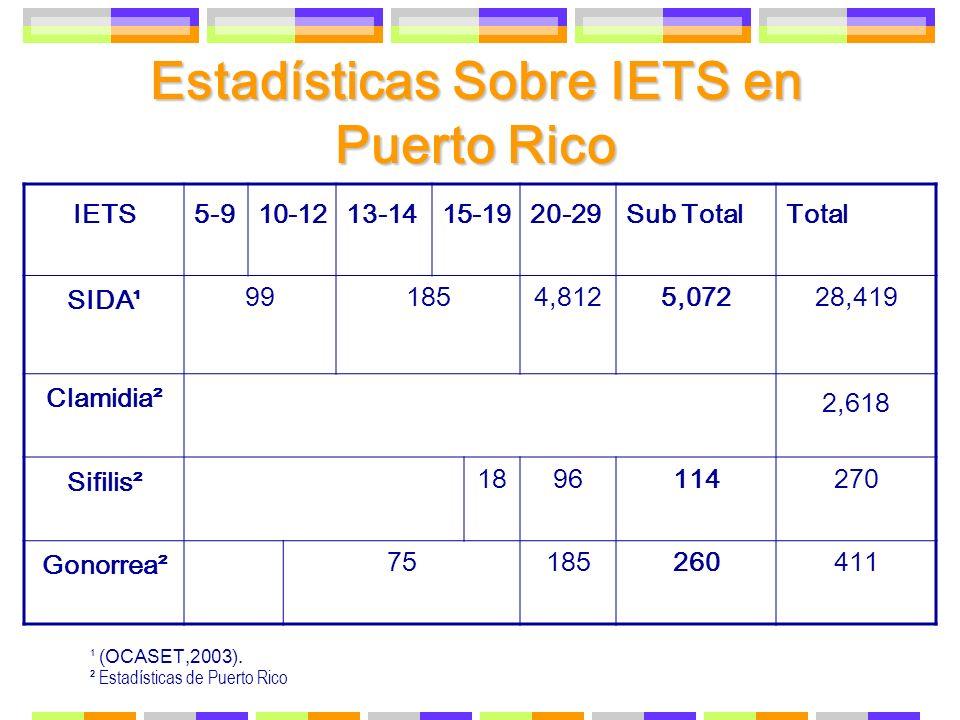 Estadísticas Sobre IETS en Puerto Rico
