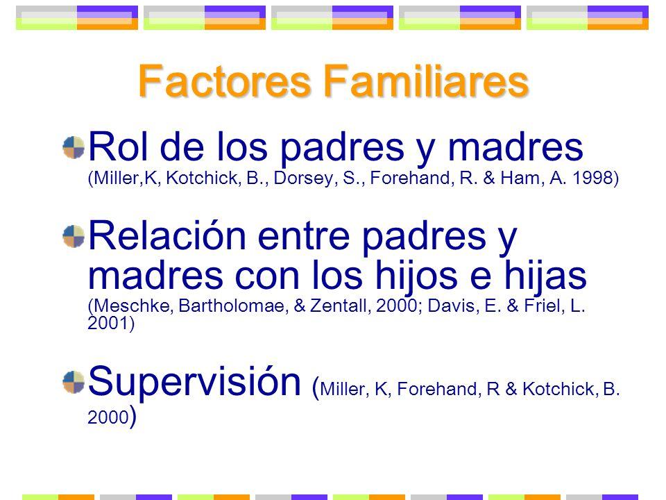 Factores Familiares Rol de los padres y madres (Miller,K, Kotchick, B., Dorsey, S., Forehand, R. & Ham, A. 1998)