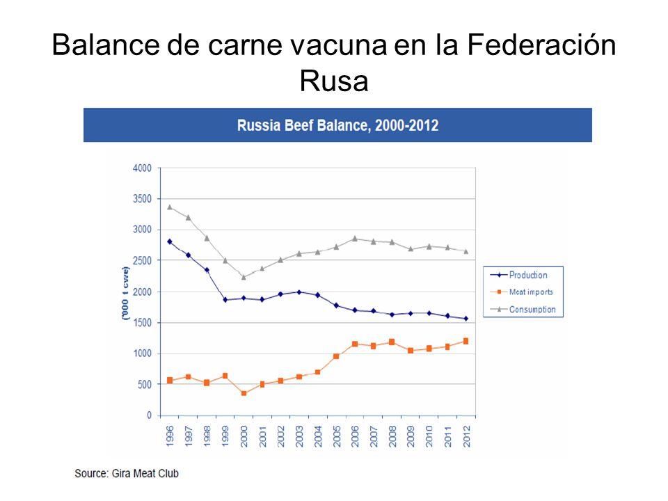 Balance de carne vacuna en la Federación Rusa