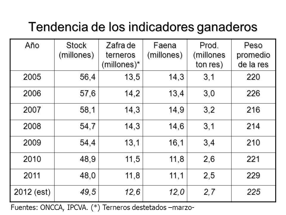 Tendencia de los indicadores ganaderos