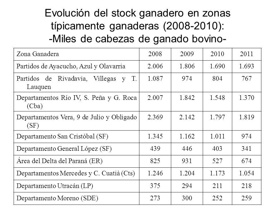 Evolución del stock ganadero en zonas típicamente ganaderas (2008-2010): -Miles de cabezas de ganado bovino-
