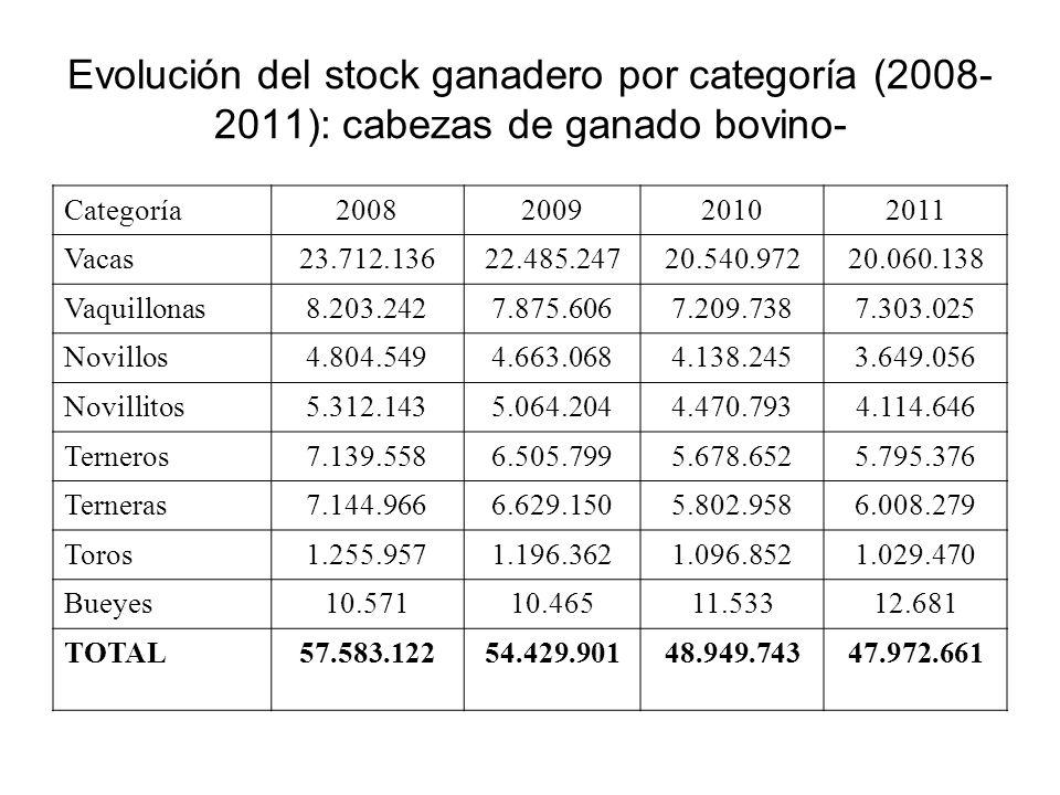 Evolución del stock ganadero por categoría (2008-2011): cabezas de ganado bovino-