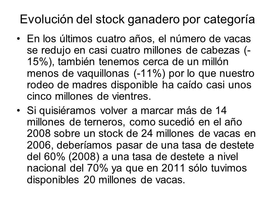 Evolución del stock ganadero por categoría