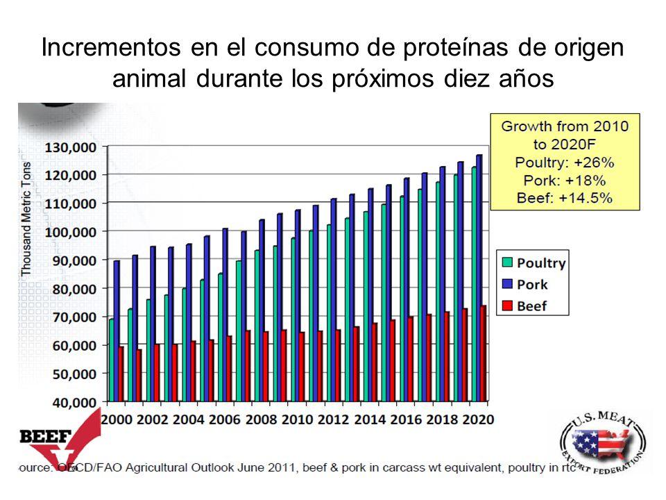 Incrementos en el consumo de proteínas de origen animal durante los próximos diez años