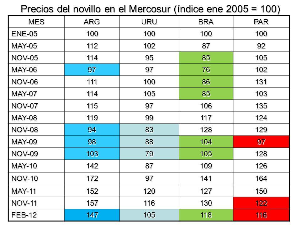 Precios del novillo en el Mercosur (índice ene 2005 = 100)