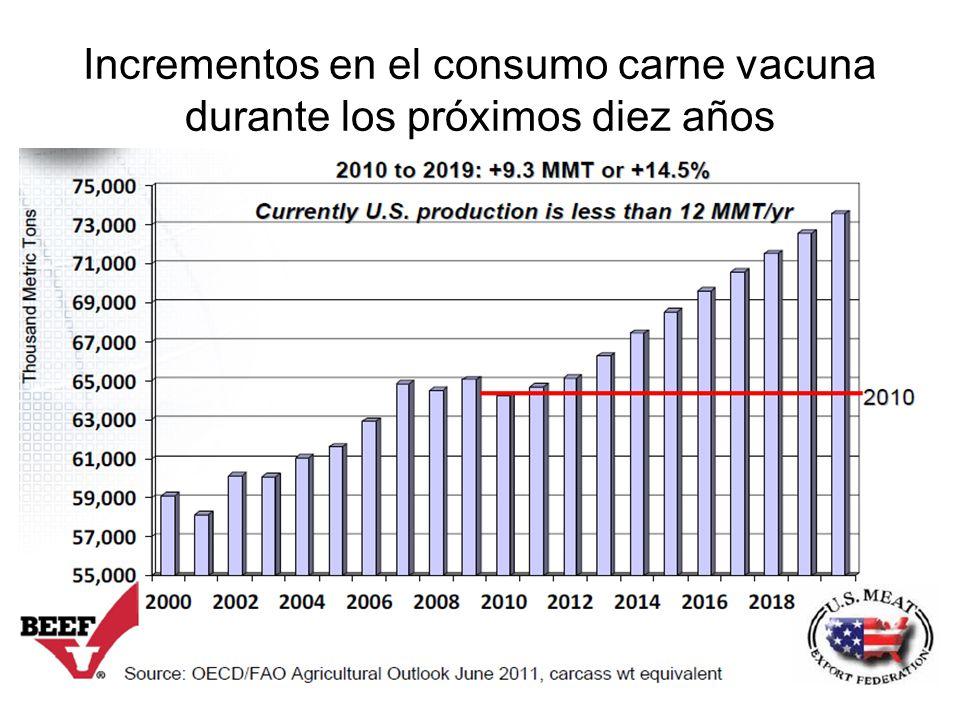 Incrementos en el consumo carne vacuna durante los próximos diez años
