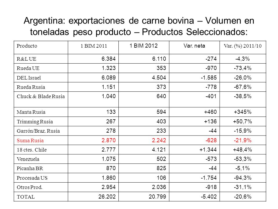 Argentina: exportaciones de carne bovina – Volumen en toneladas peso producto – Productos Seleccionados: