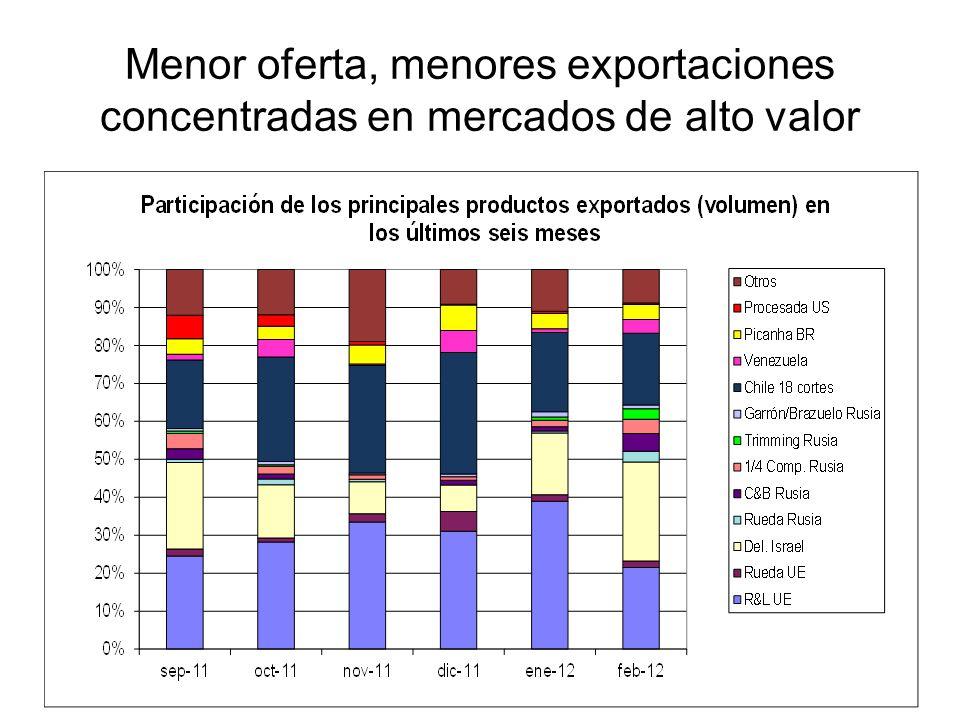 Menor oferta, menores exportaciones concentradas en mercados de alto valor