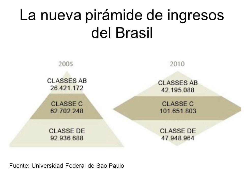 La nueva pirámide de ingresos del Brasil