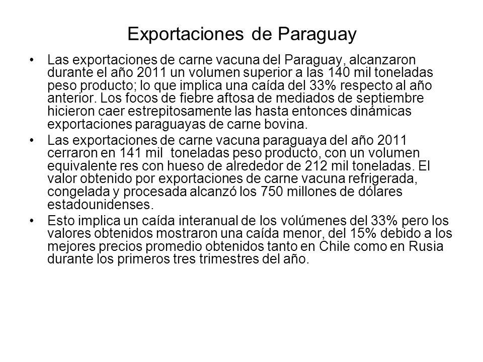 Exportaciones de Paraguay