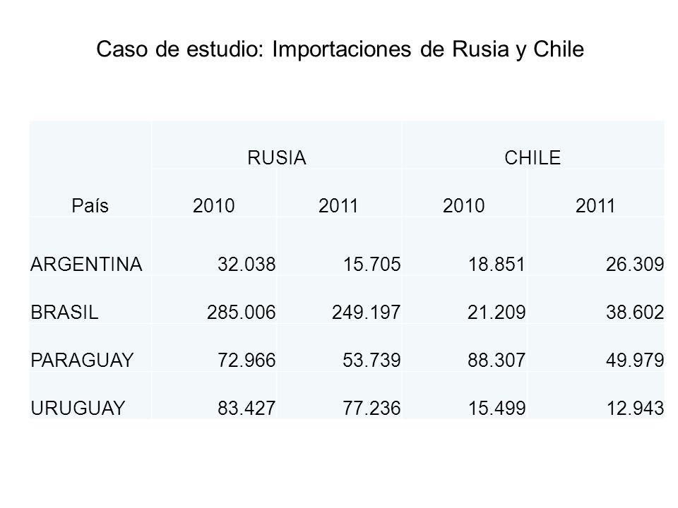 Caso de estudio: Importaciones de Rusia y Chile