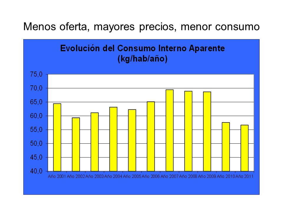 Menos oferta, mayores precios, menor consumo