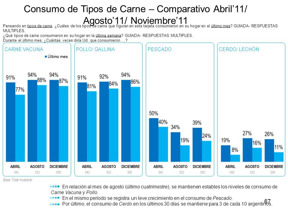 Consumo de Tipos de Carne – Comparativo Abril'11/ Agosto'11/ Noviembre'11