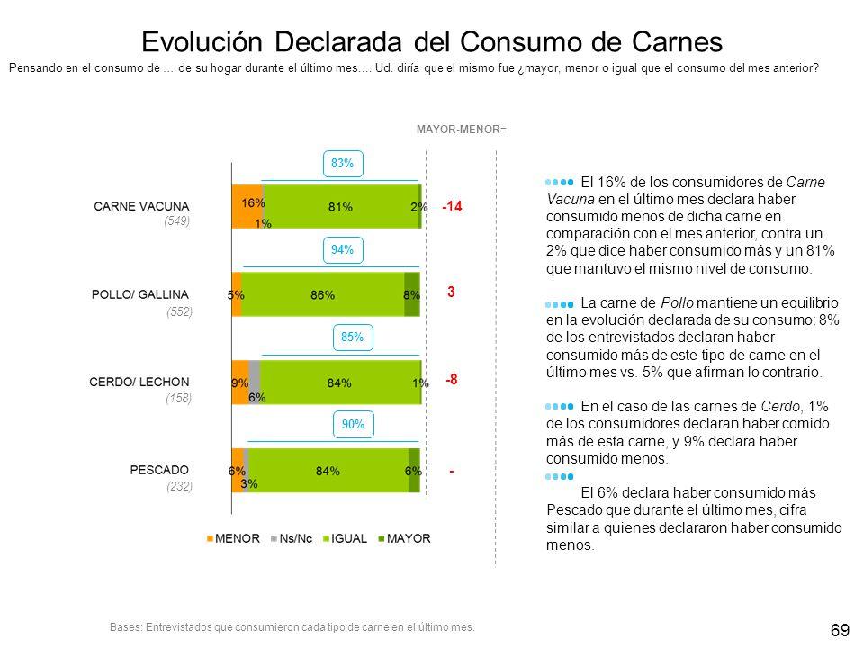Evolución Declarada del Consumo de Carnes