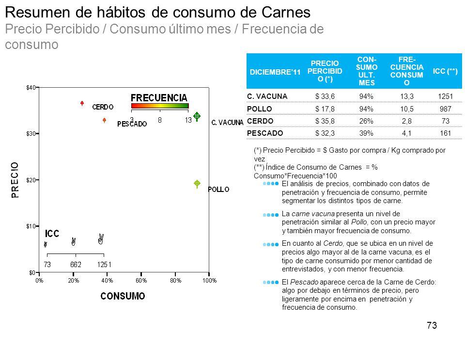 Resumen de hábitos de consumo de Carnes Precio Percibido / Consumo último mes / Frecuencia de consumo