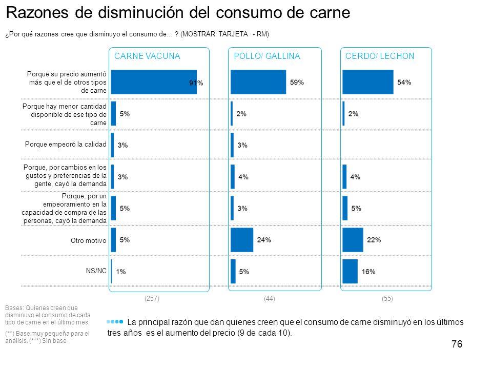 Razones de disminución del consumo de carne