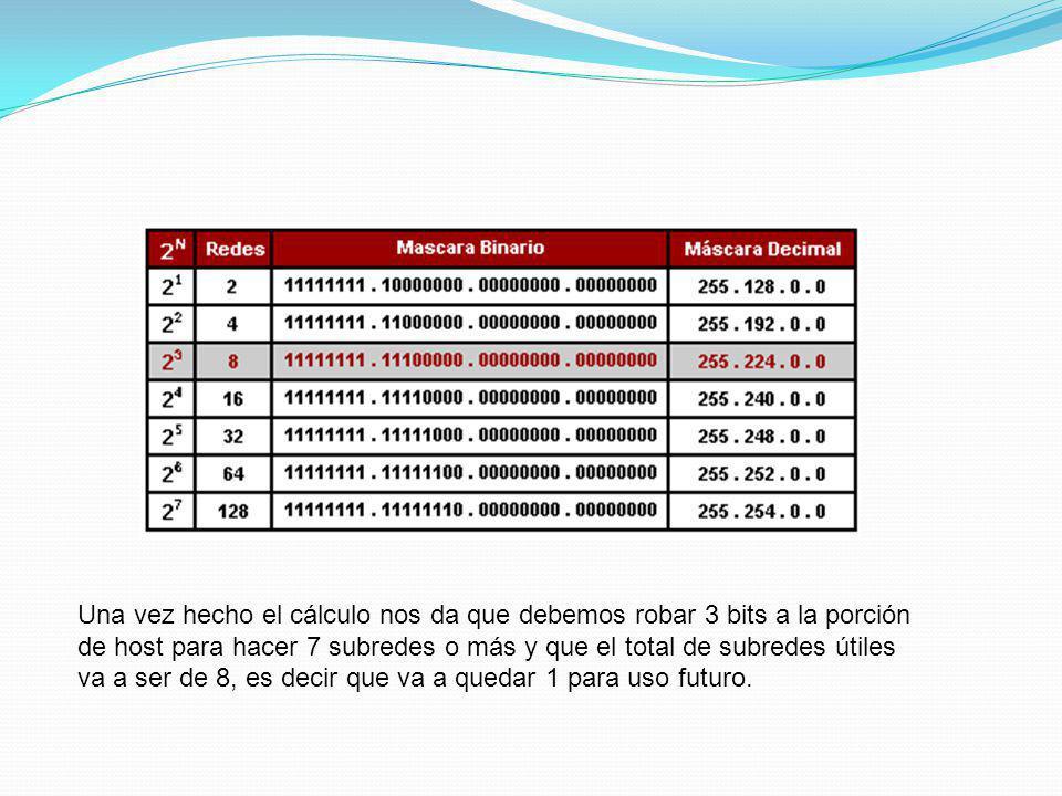 Una vez hecho el cálculo nos da que debemos robar 3 bits a la porción de host para hacer 7 subredes o más y que el total de subredes útiles va a ser de 8, es decir que va a quedar 1 para uso futuro.