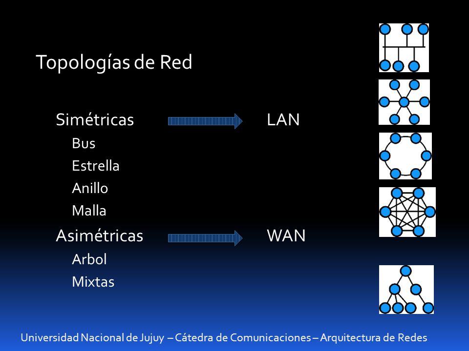 Topologías de Red Simétricas LAN Asimétricas WAN Bus Estrella Anillo