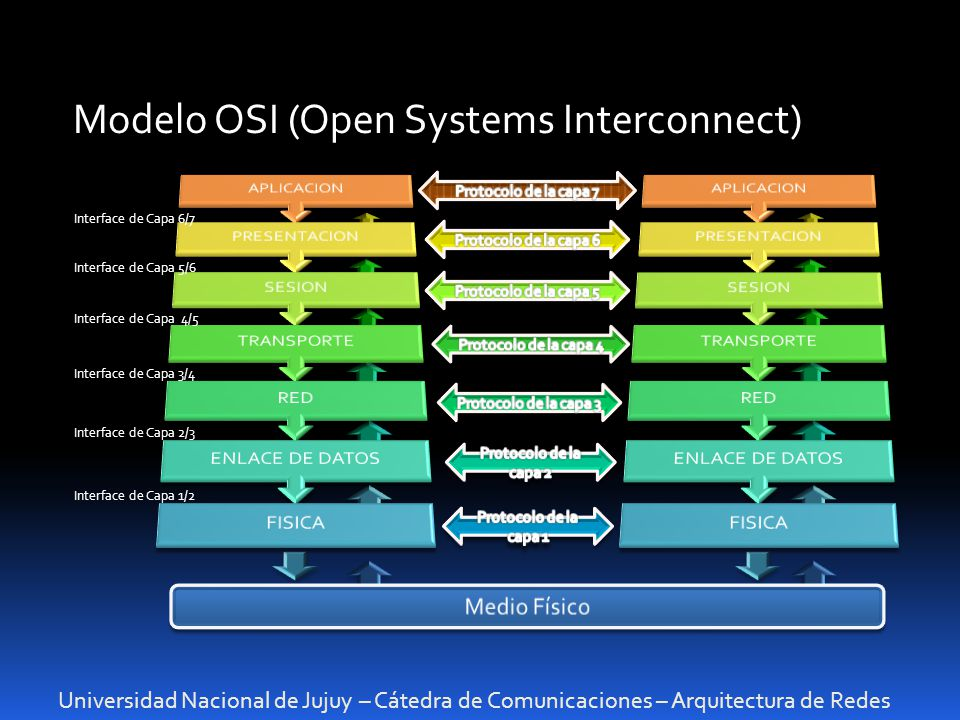 Modelo OSI (Open Systems Interconnect)
