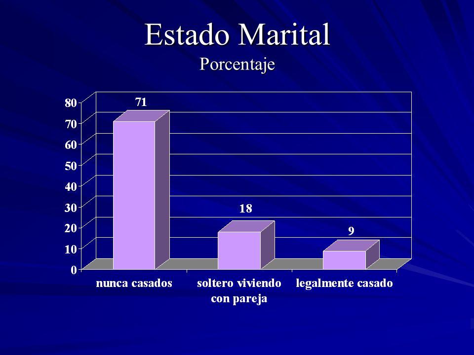 Estado Marital Porcentaje