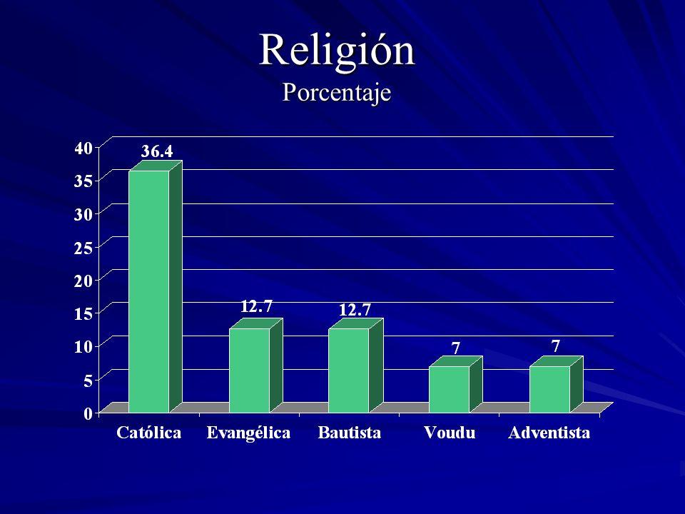 Religión Porcentaje